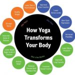 yoga-transforms